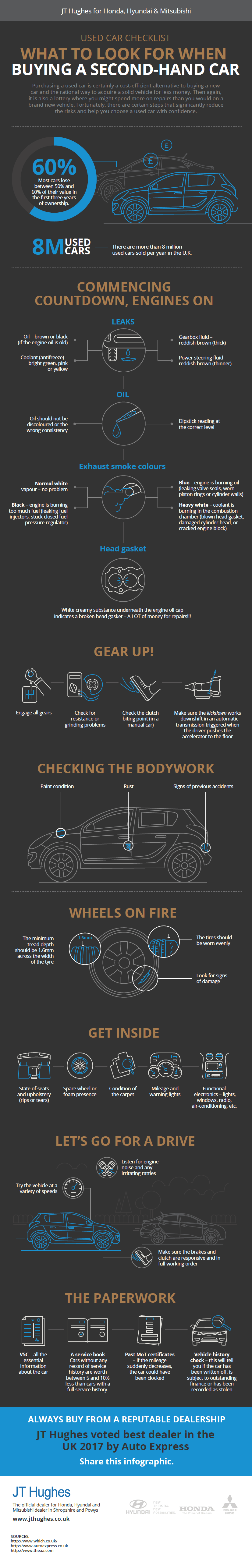 Infographic - Buying a second hand car