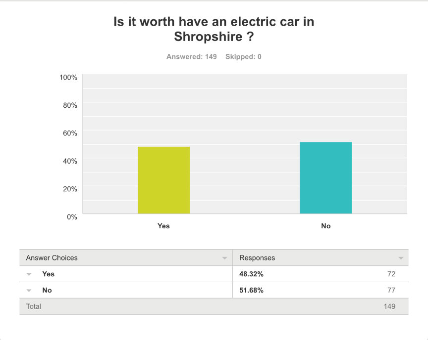 eletric car survey